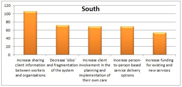 Graph 7 - Response themes, South