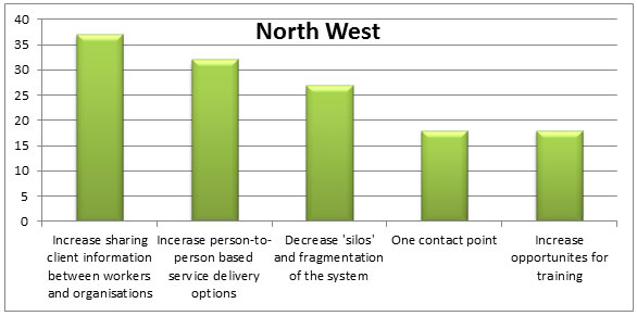 Graph 5 - Response themes, North West