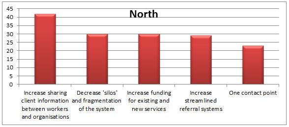 Graph 6 - Response themes, North